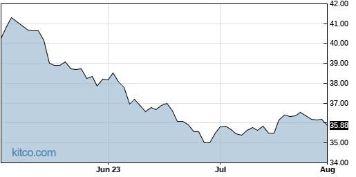KHC 3-Month Chart