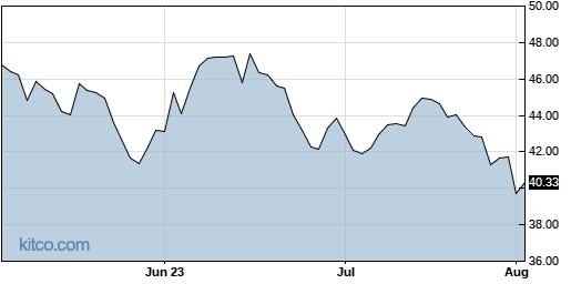 KIDS 3-Month Chart