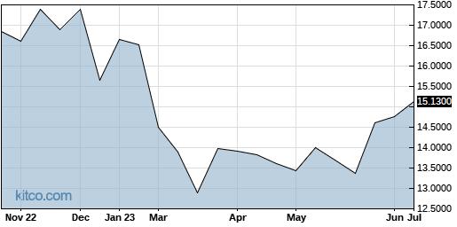 KKKUF 1-Year Chart