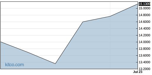 KKKUF 3-Month Chart