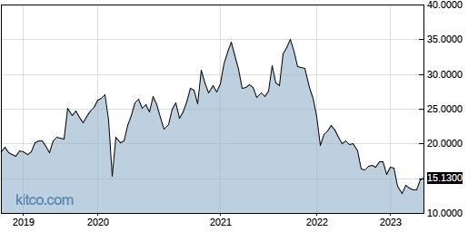 KKKUF 5-Year Chart