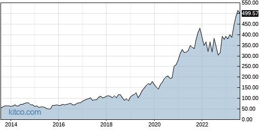 KLAC 10-Year Chart