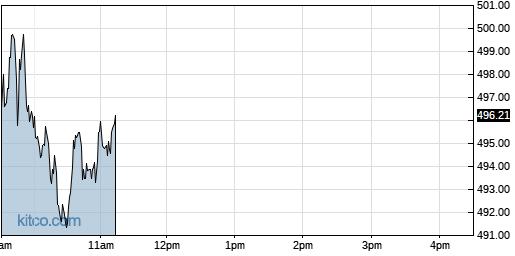 KLAC 1-Day Chart