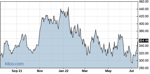 KLAC 1-Year Chart