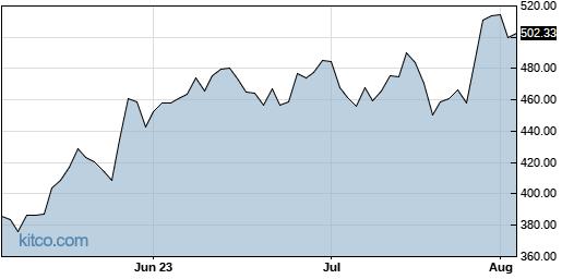 KLAC 3-Month Chart