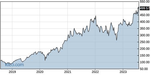 KLAC 5-Year Chart