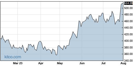 KLAC 6-Month Chart