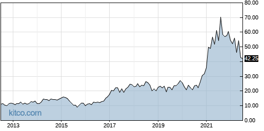 KLIC 10-Year Chart