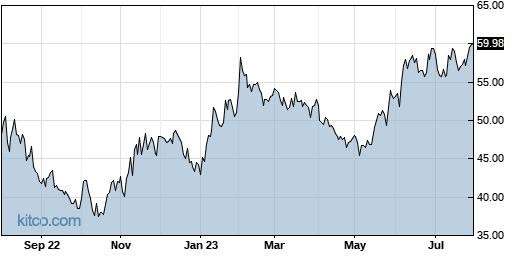 KLIC 1-Year Chart