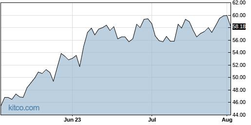 KLIC 3-Month Chart