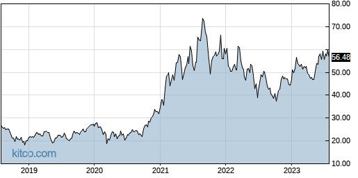 KLIC 5-Year Chart