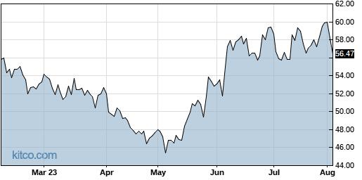 KLIC 6-Month Chart