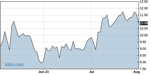 KLXE 3-Month Chart