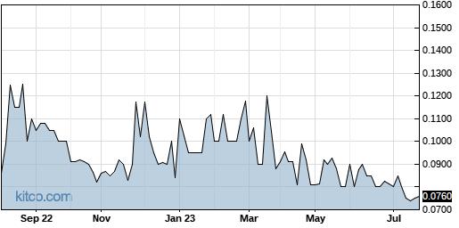 KLYG 1-Year Chart