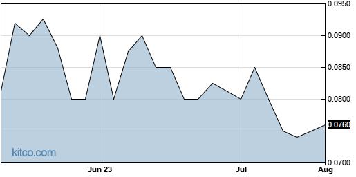KLYG 3-Month Chart