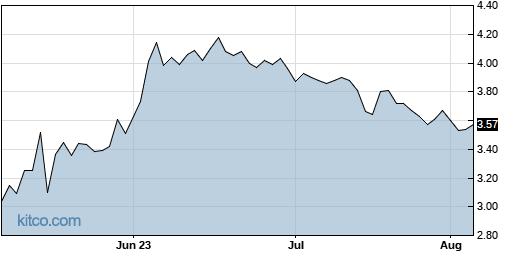 KNDI 3-Month Chart