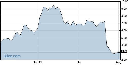 KOD 3-Month Chart