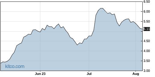 KODK 3-Month Chart