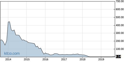 KOOL 10-Year Chart
