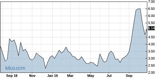 KOOL 5-Year Chart