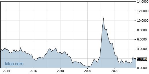 KOPN 10-Year Chart