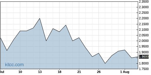KOPN 1-Month Chart