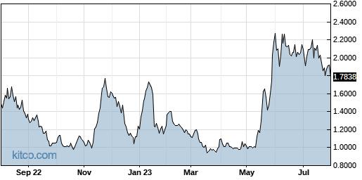 KOPN 1-Year Chart