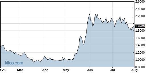 KOPN 6-Month Chart