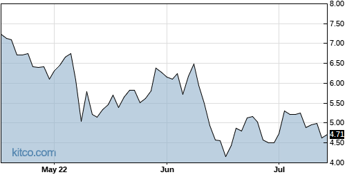 KPTI 3-Month Chart