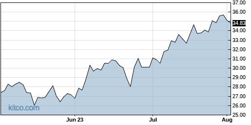 KRC 3-Month Chart