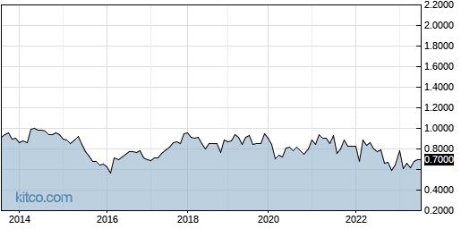KREVF 10-Year Chart
