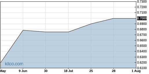 KREVF 3-Month Chart