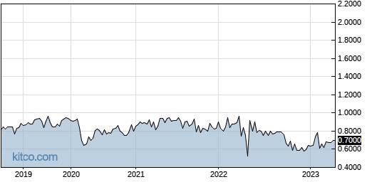 KREVF 5-Year Chart