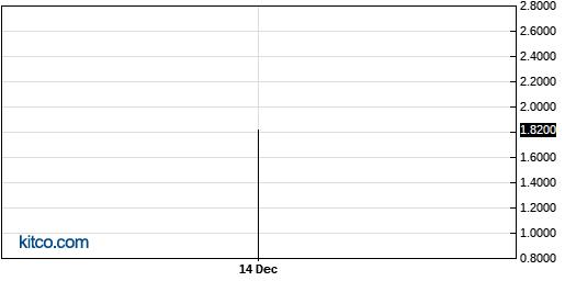 KRRYF 1-Year Chart