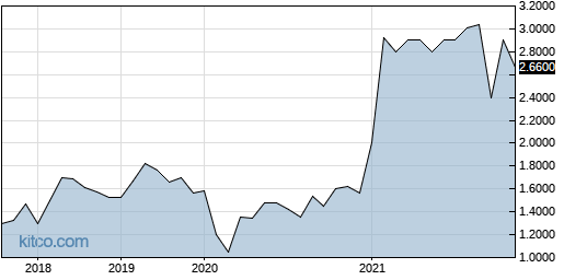 KRRYF 5-Year Chart