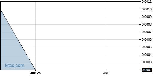 KSIH 3-Month Chart