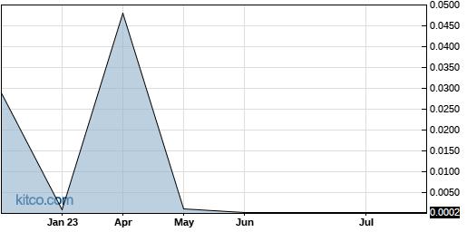 KSIH 5-Year Chart