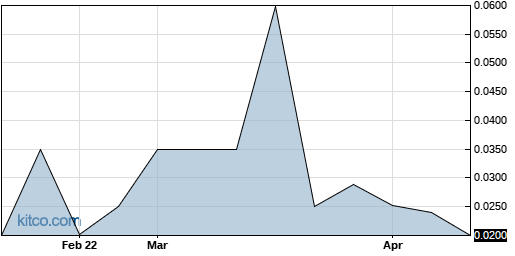 KSIH 6-Month Chart