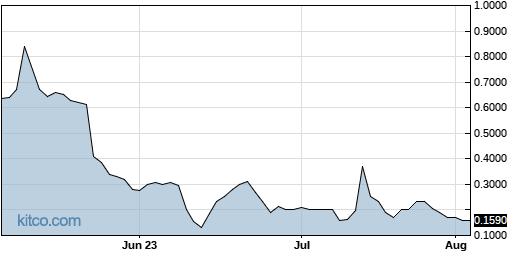 KSPN 3-Month Chart