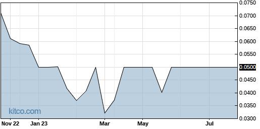 KTHGF 1-Year Chart
