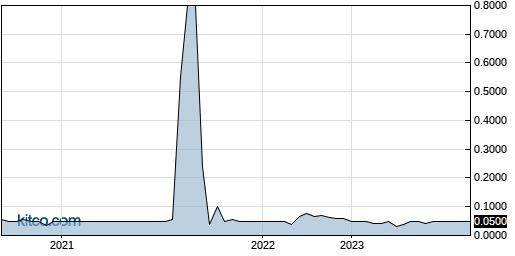 KTHGF 5-Year Chart