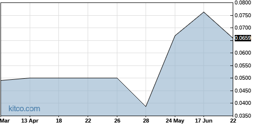 KTHGF 6-Month Chart