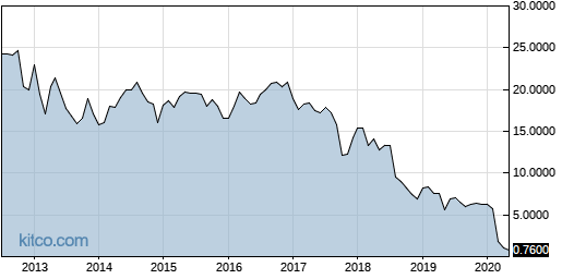 KTP 10-Year Chart