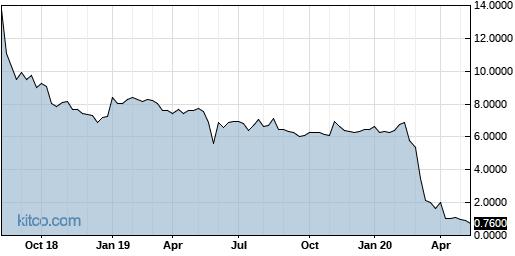 KTP 5-Year Chart