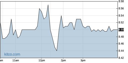 KVHI 1-Day Chart