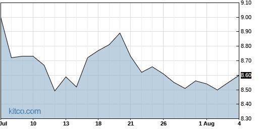 KVHI 1-Month Chart