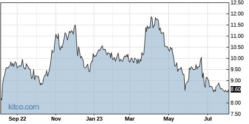 KVHI 1-Year Chart