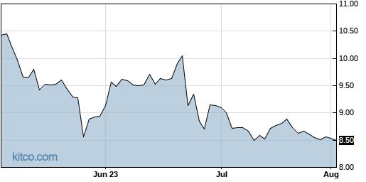 KVHI 3-Month Chart
