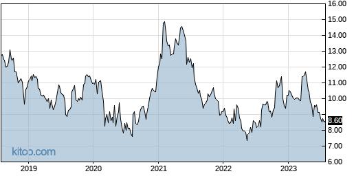 KVHI 5-Year Chart