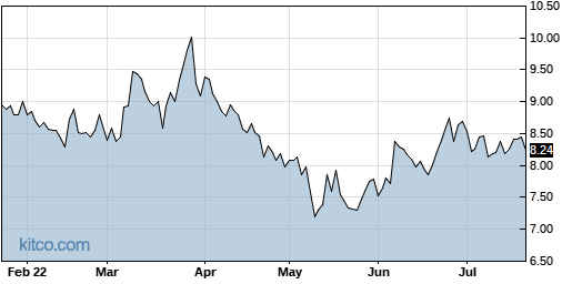 KVHI 6-Month Chart